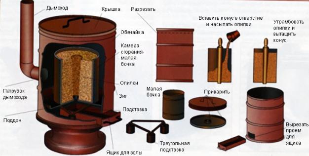 Мини печь на опилках - Журнал