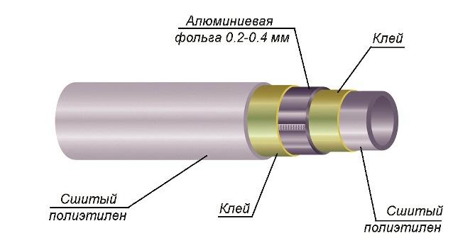 Особенности труб из сшитого полиэтилена 11