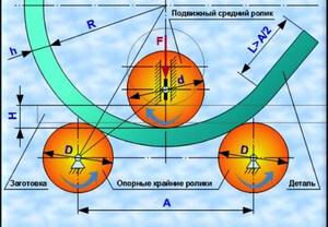 Сгибание на вальцах трехвалковых показано на схеме.